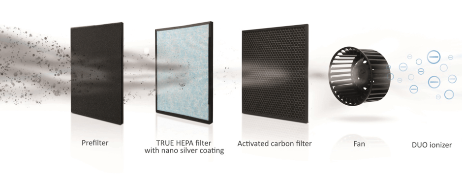 How To Tell If An Air Purifier Is Working Properly or Not? 3